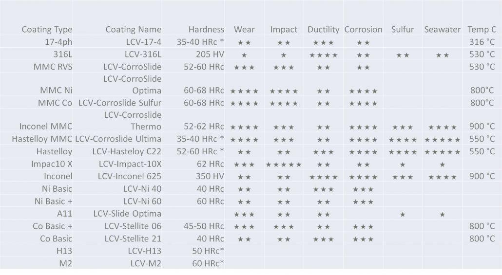 Laser cladding, materialen welke geschikt zijn.
